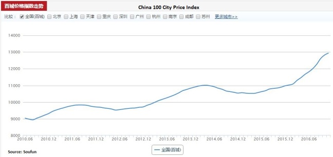 china-sfun-100-city-price-index-november-2016