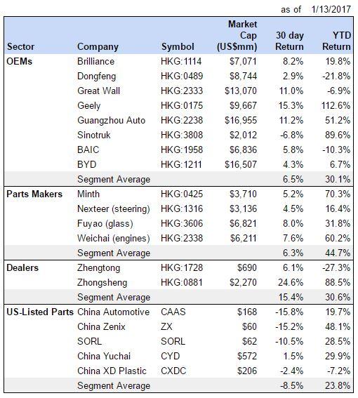 china-auto-stock-returns-011317