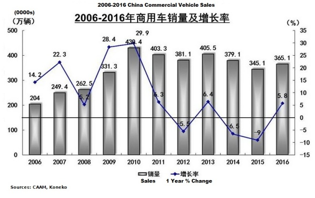 china-commercial-vehicle-sales-10-year-trend