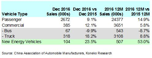 china-december-2016-vehicle-sales-table