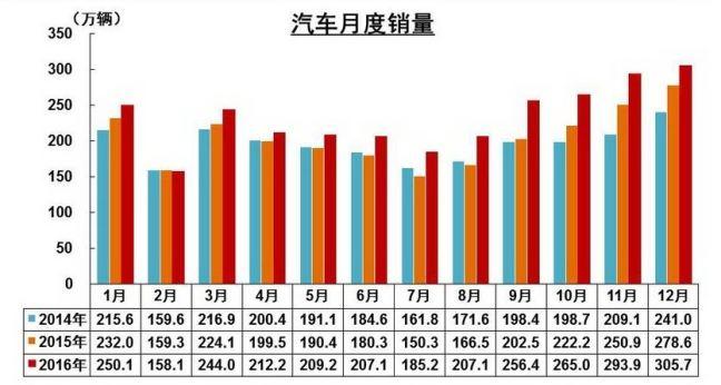 china-december-2016-vehicle-sales