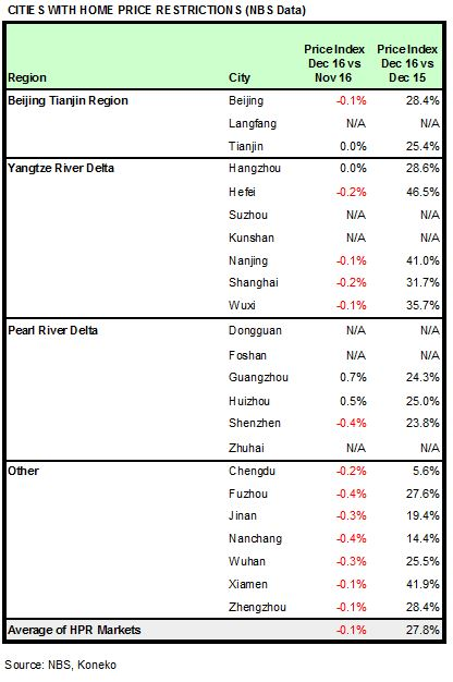 china-hpr-markets-dec-2016-nbs