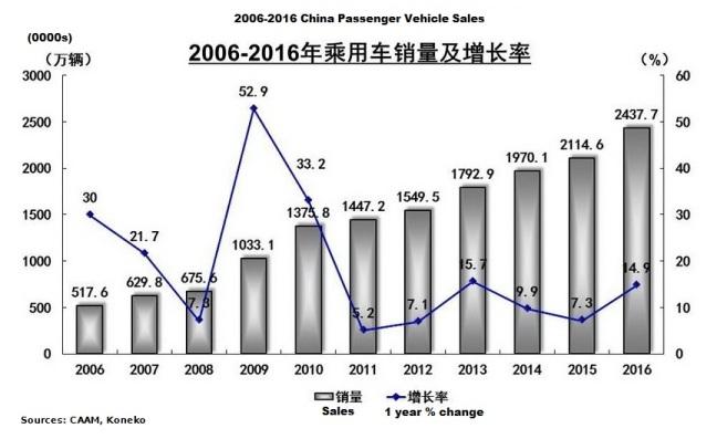 china-passenger-vehicle-sales-10-year-trend