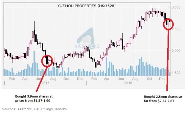 yuzhou-chart-010417