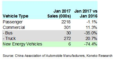 china-january-2017-vehicle-sales-table