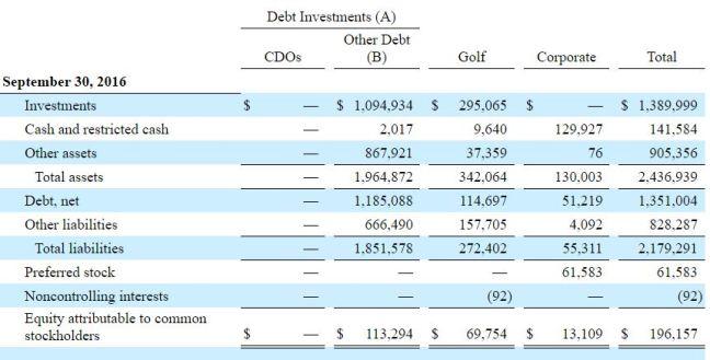 segment-balance-sheet-093016