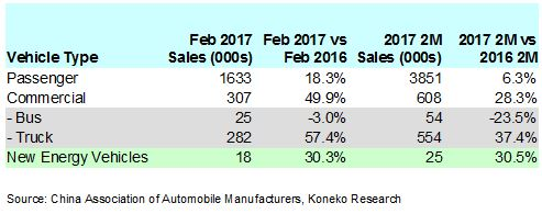 China February 2017 Vehicle Sales Table