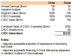 CXDC Future value