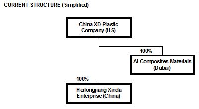 CXDC Simplified Current Structure