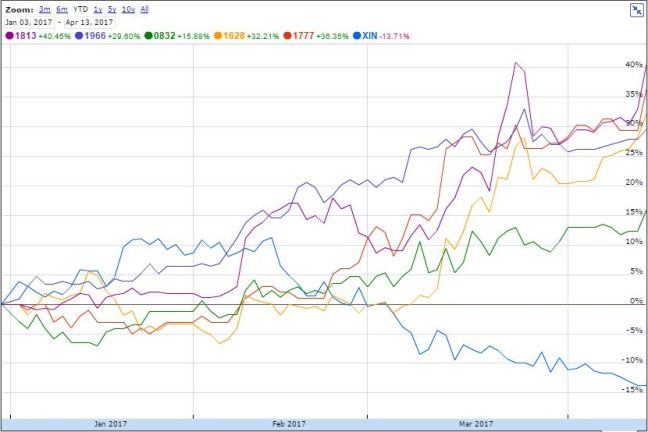 Comp STock Chart
