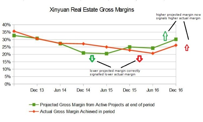 XIN Gross Margins (Actual & Projected)