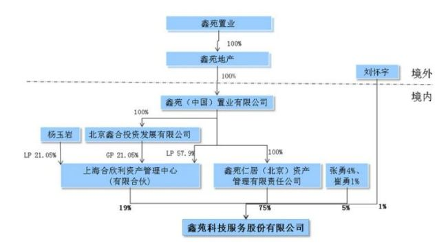XIN Property Ownership Chart