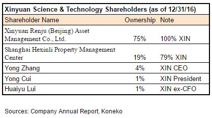 XIN Property Shareholders