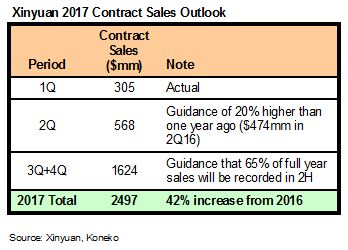 XIN Contract Sales Guidance 052217