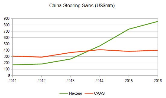 CAAS vs Nexteer Annual Sales