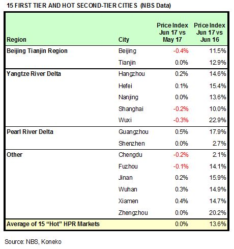 China HPR Markets June 2017 NBS
