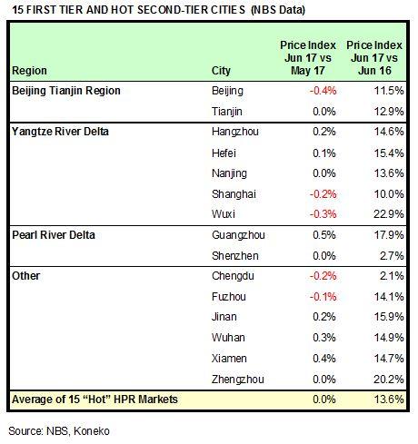 China HPR Markets June 2017 NBS
