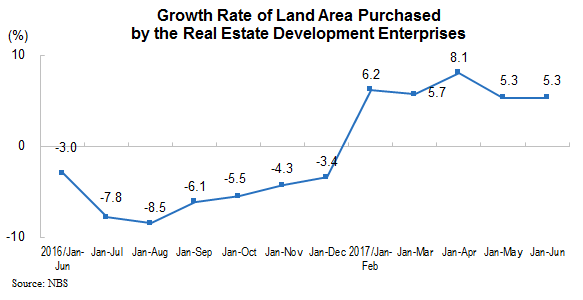 Land Purchased June 2017