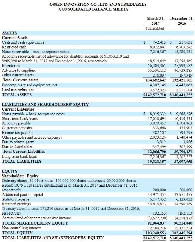 OSN Balance Sheet 033117