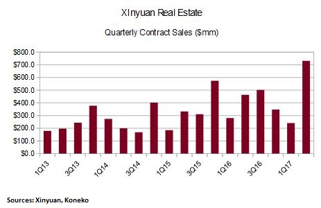 Contract Sales Chart