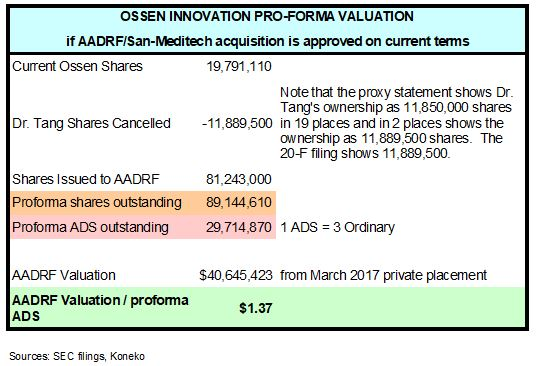 OSN pf valuation