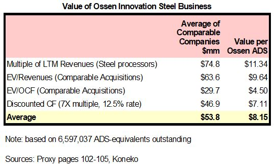 Ossen Steel Valuation