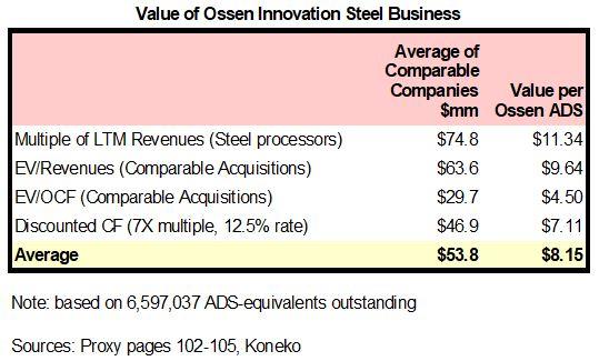 Ossen Steel Valuation