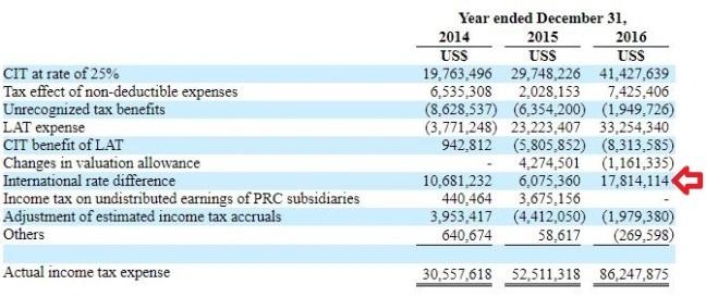 Tax rate breakdown