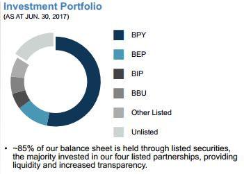 BAM Asset Allocation