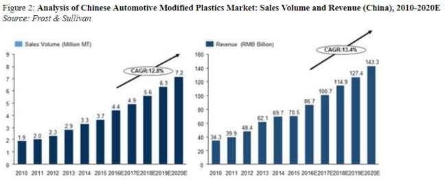 China Auto Plastics Market CXDC 10K