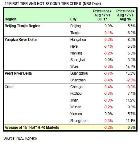 China HPR Markets Aug 2017 NBS
