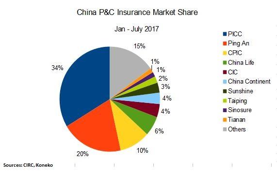 China P&C Pie