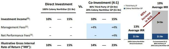 CLNS Co-Investment Business Model