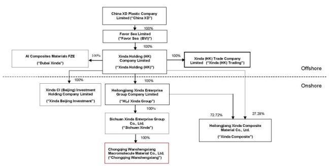 CXDC Corporate Structure 123116