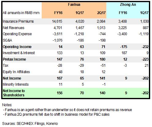 FANH ZA Income Statements
