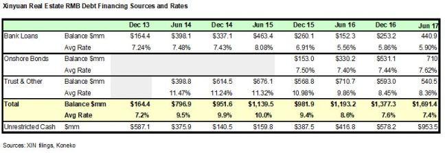 XIN Debt Costs