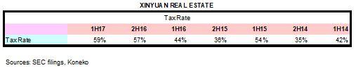 XIN Tax Rate