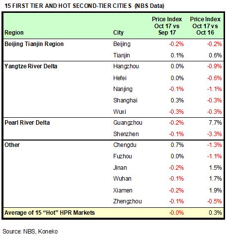 China HPR Markets Oct 2017 NBS