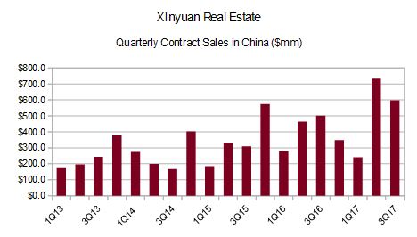 XIn Quarterly Contract Sales
