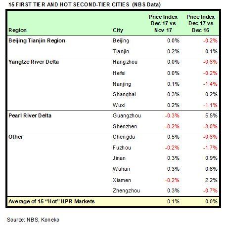 China HPR Markets Dec 2017 NBS