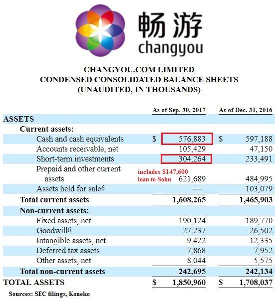 CYOU Cash Assets