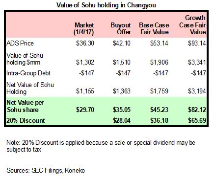 SOHU - Value of CYOU