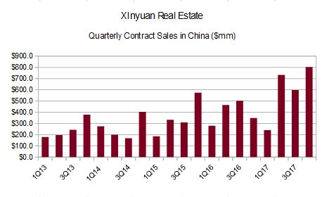 Quarterly contract sales in China 4Q17
