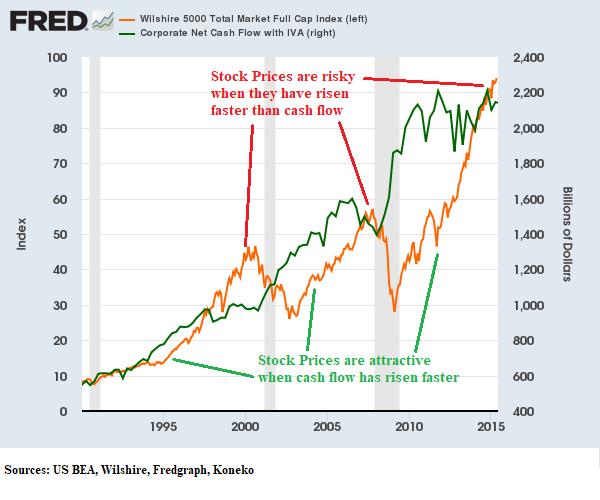 W5000 vs Cash Flow