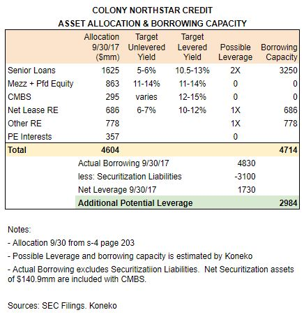 CLNC Asset Allocation & Borrowing capacity