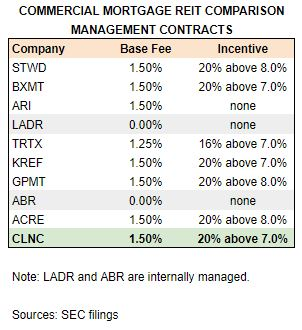 CLNC Comps Contracts