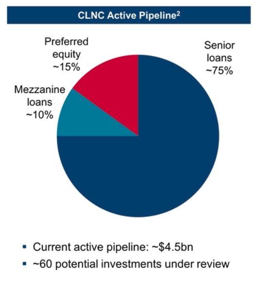 CLNC Pipeline