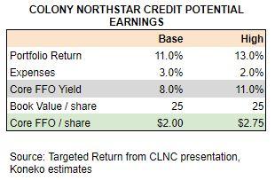 CLNC Potential