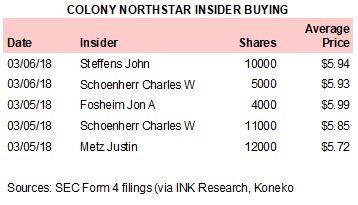 CLNS Insider Buying 030618