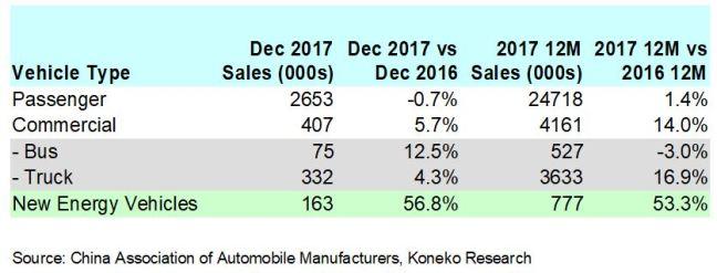 China 2017 Vehicle Sales